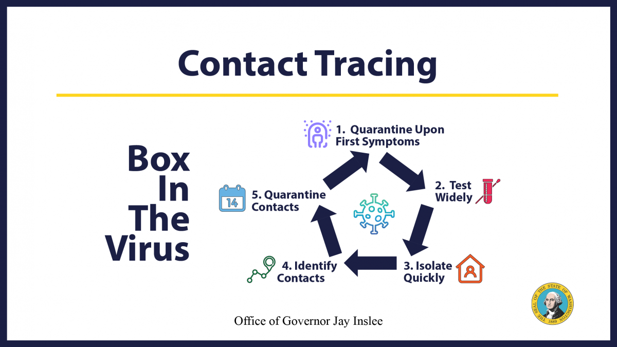 Inslee announces contact tracing initiative