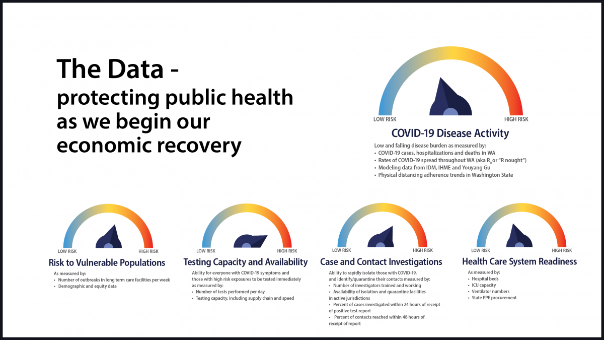 Inslee rolls out COVID-19 risk assessment dashboard with data