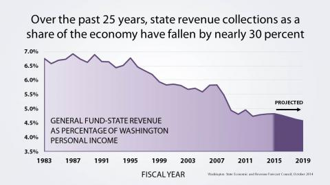 State revenue collections as a share of the economy have fallen