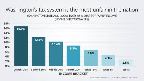Washington's tax system is the most unfair in the nation